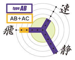 カスタム電動ガン「タイプAB」性能グラフ