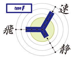 カスタム電動ガン「タイプF」性能グラフ
