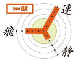 カスタム電動ガン「タイプGR」性能グラフ