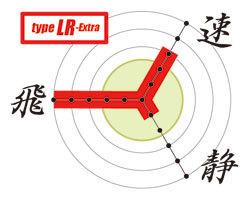 カスタム電動ガン「タイプLR」性能グラフ