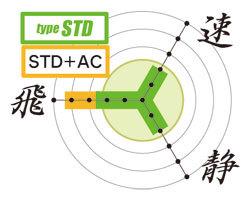 カスタム電動ガン「タイプSTD」性能グラフ