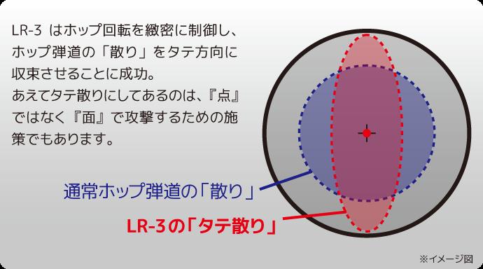 LR-3 ポイント1.弾道の散りをコントロール