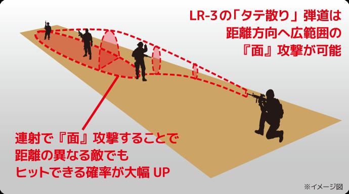 LR-3 ポイント2.タテ散り弾道はメリットである