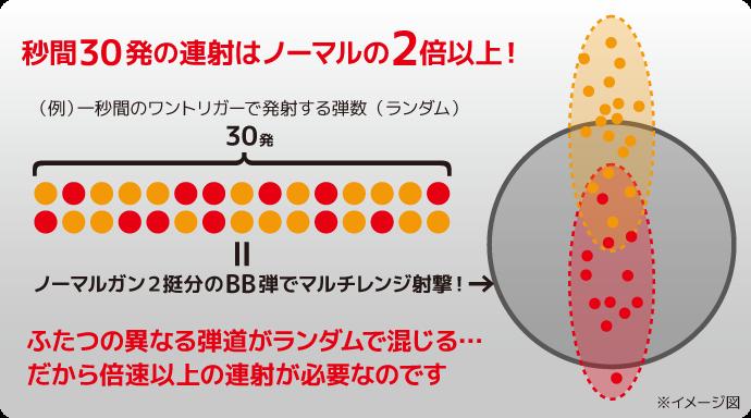 LR-3 ポイント4.倍速連射で混ぜ弾の難点を克服